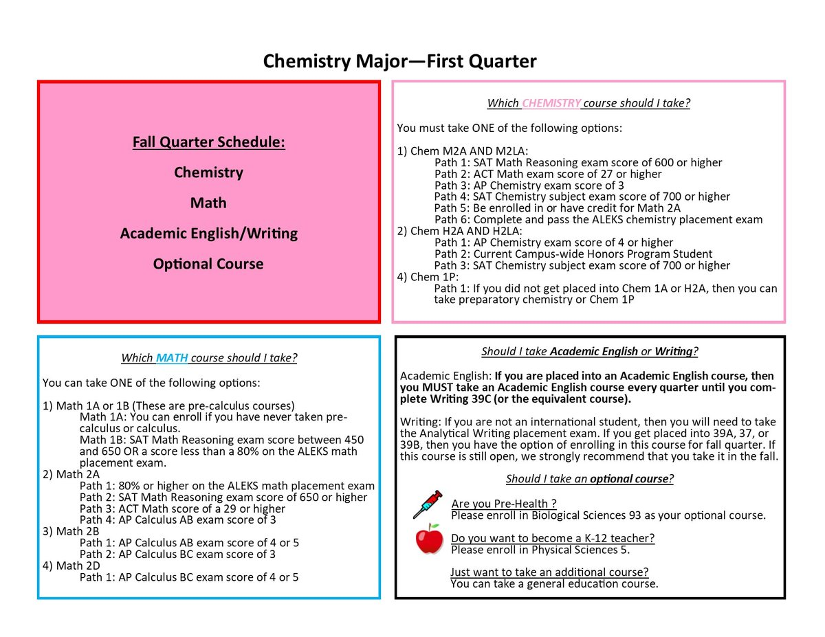 chemistry coursework planning The department of chemistry and biochemistry offers two majors, chemistry and  biochemistry major requires 26 hours of upper division chemistry coursework  designed to help students plan their career, including workshops, internships,.